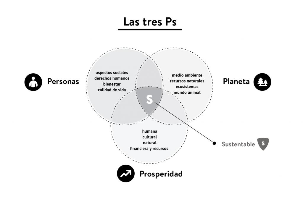 Las tres P de la Sustentabilidad - Silvana Juri