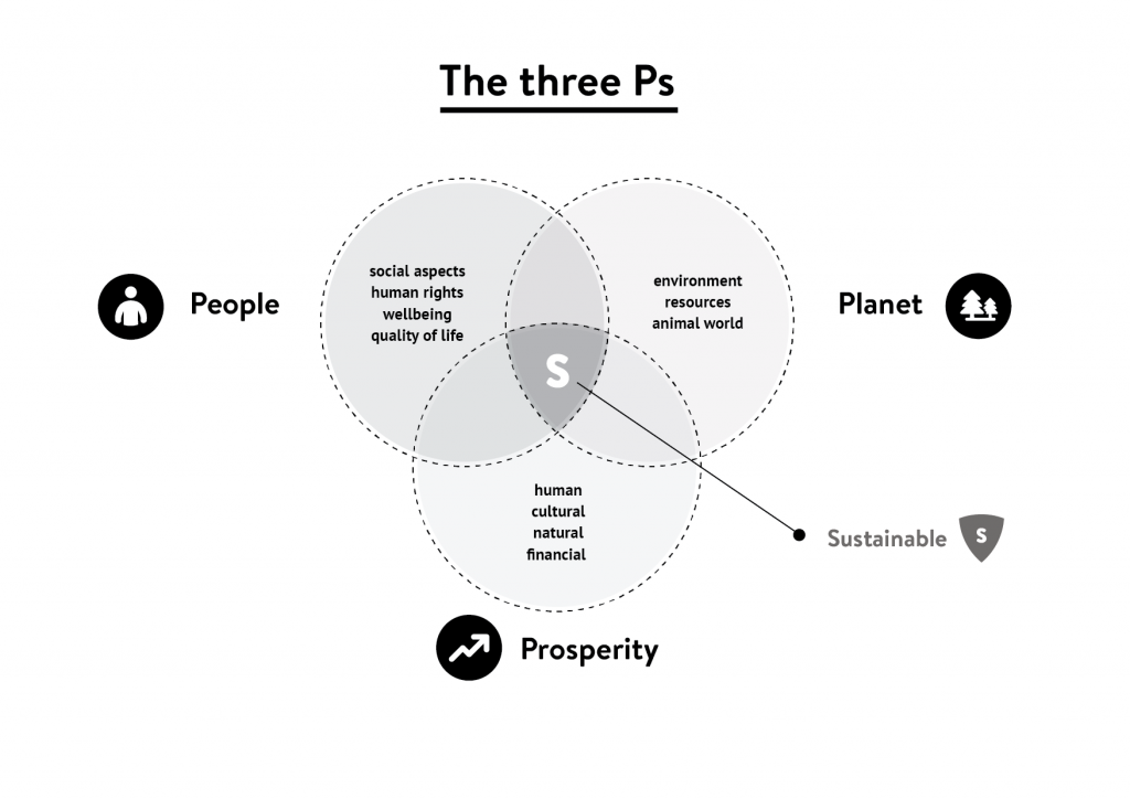 three-ps-sustainability-01